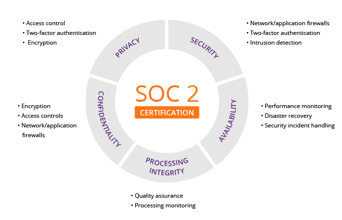 what you need to know about soc 2 compliance